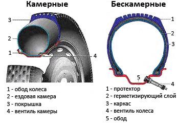 камерные и бескамерные шины отличие